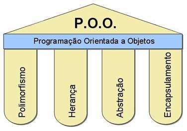 Disciplina de LÓGICA DE PROGRAMAÇÃO ORIENTADA A OBJETO